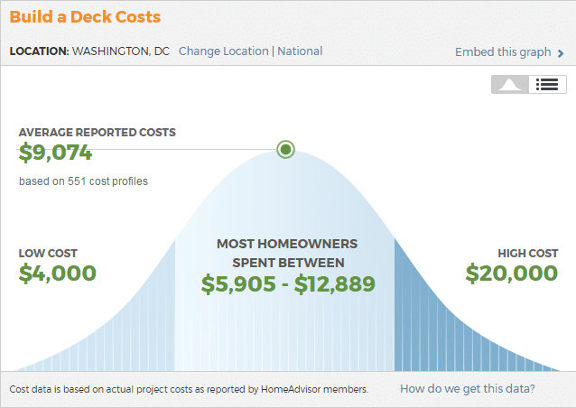 Average Deck Price